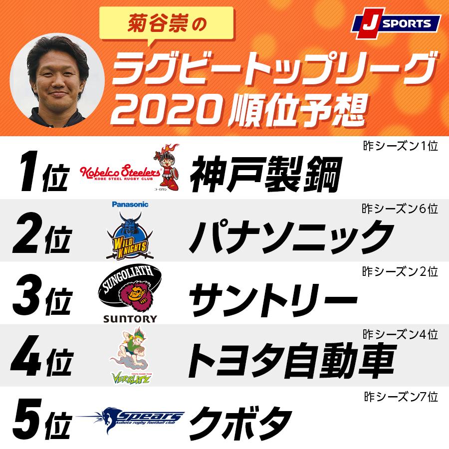 菊谷崇のラグビートップリーグ2020順位予想